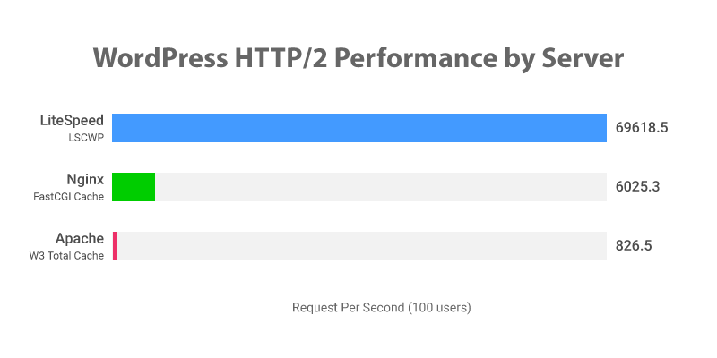 WordPress Performance, LiteSpeed vs. Nginx vs. Apache